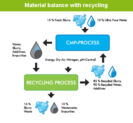 Material balance with recycling
